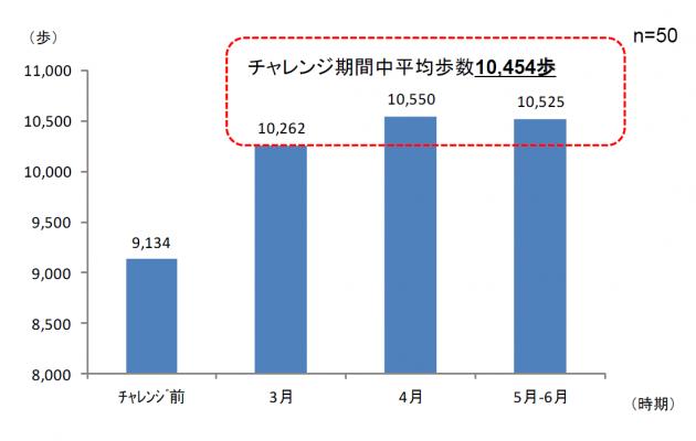 チャレンジ期間中の平均歩数10454歩