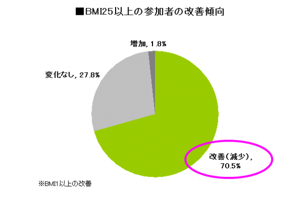 BMI25以上の参加者の改善傾向