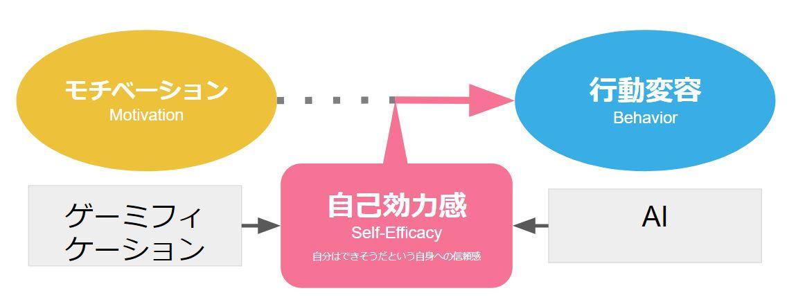 自己効力感とモチベーション、そして行動変容の関係性