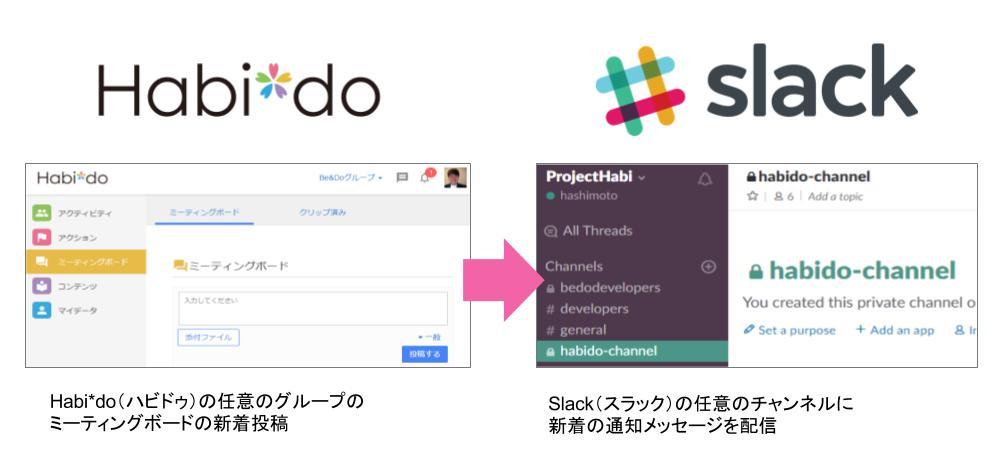 Habi*doとSlackの連携イメージ