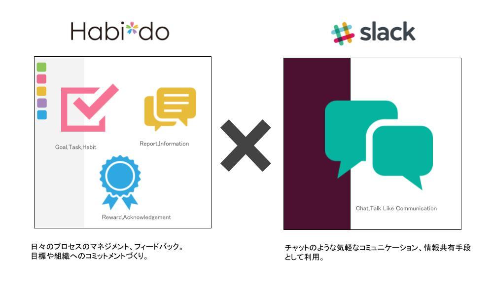 Habi*doとSlackを活用した運用例