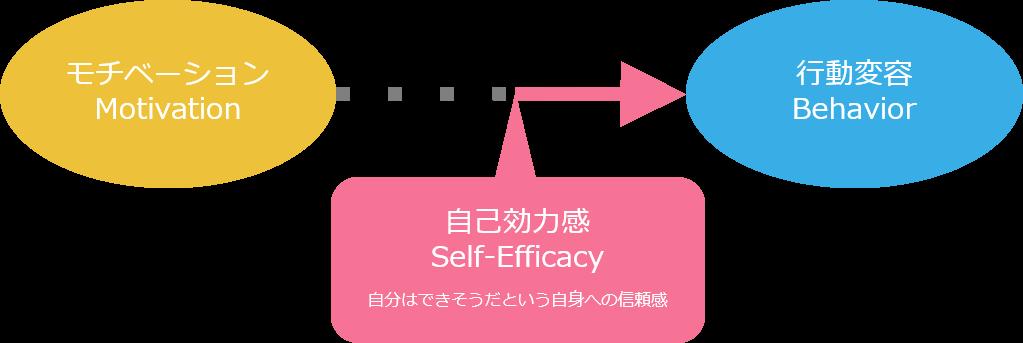 モチベーションは行動変容につながらない。自己効力感はつながる。