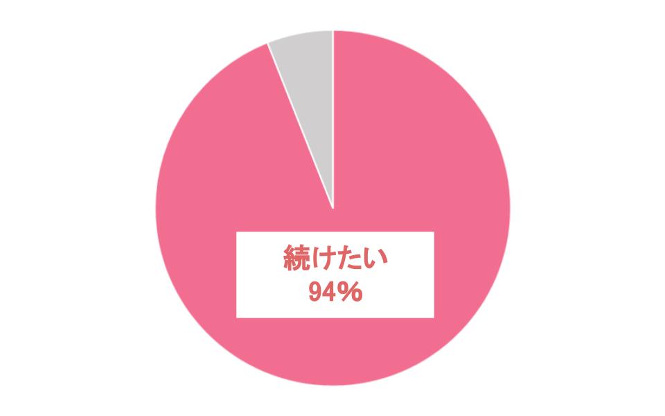 94%のアンケート回答者が活動を継続したい