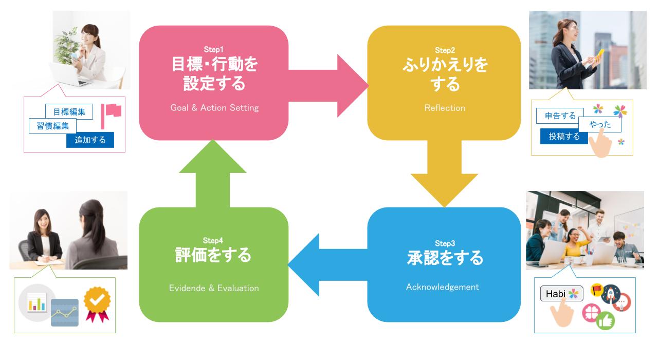 成果を生み出す基本の4ステップ