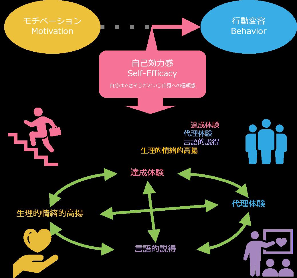 モチベーション、自己効力感と行動変容の関係