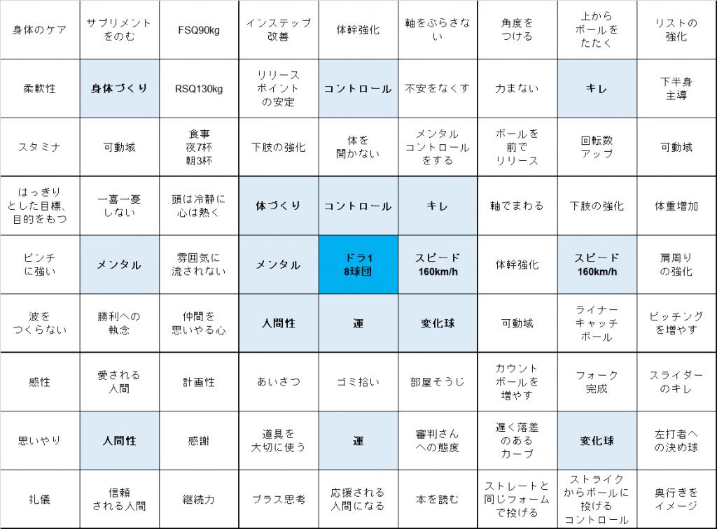 大谷翔平選手の目標計画シート