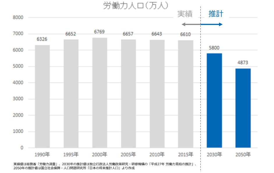 労働生産人口の実績と推計