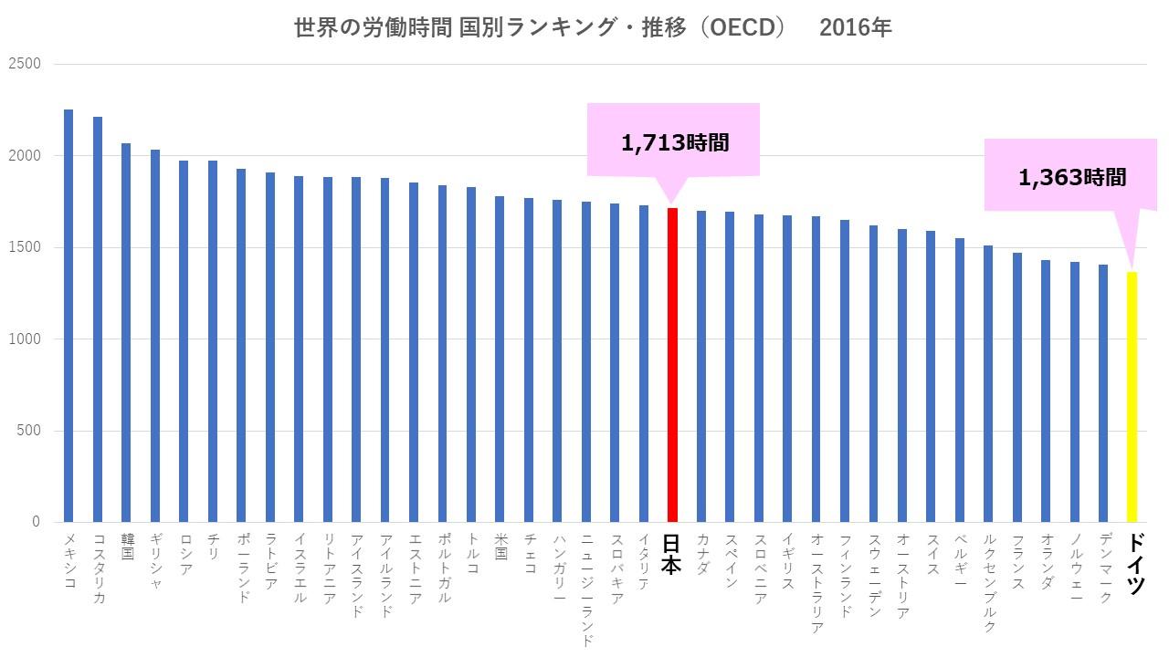 世界の労働時間 国別ランキング・推移