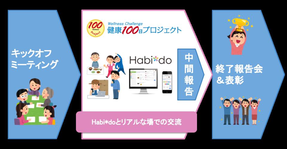 女川町健康100日プロジェクト運営イメージ