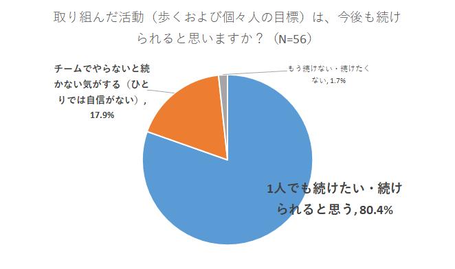 女川町アンケート結果2
