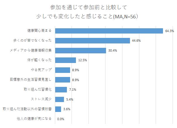 女川町のアンケート結果