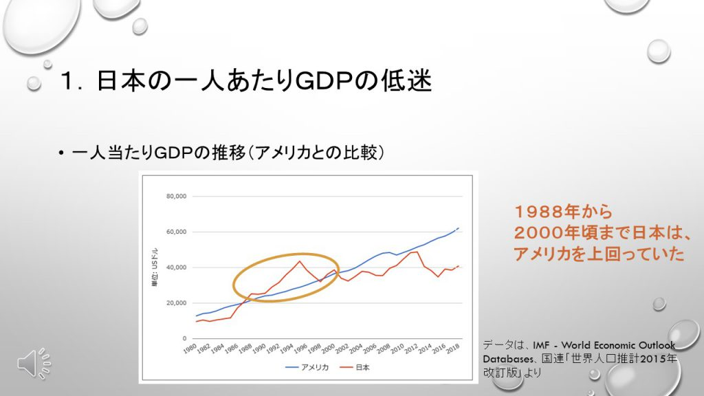 一人当たりGDPの推移(アメリカとの比較)
