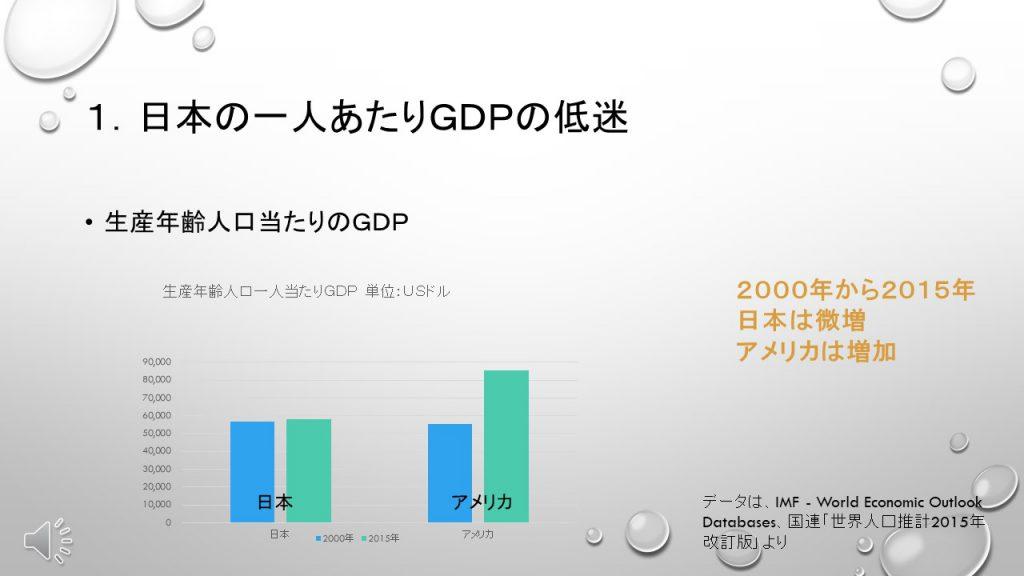 生産年齢人口当たりのGDP