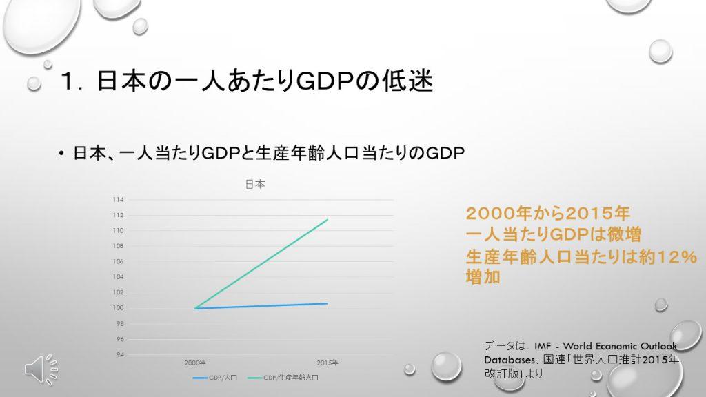 日本、一人当たりGDPと生産年齢人口当たりのGDP