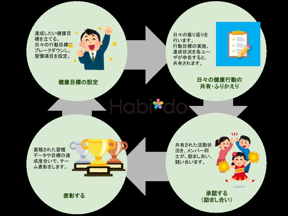 健康プロジェクト運営イメージ