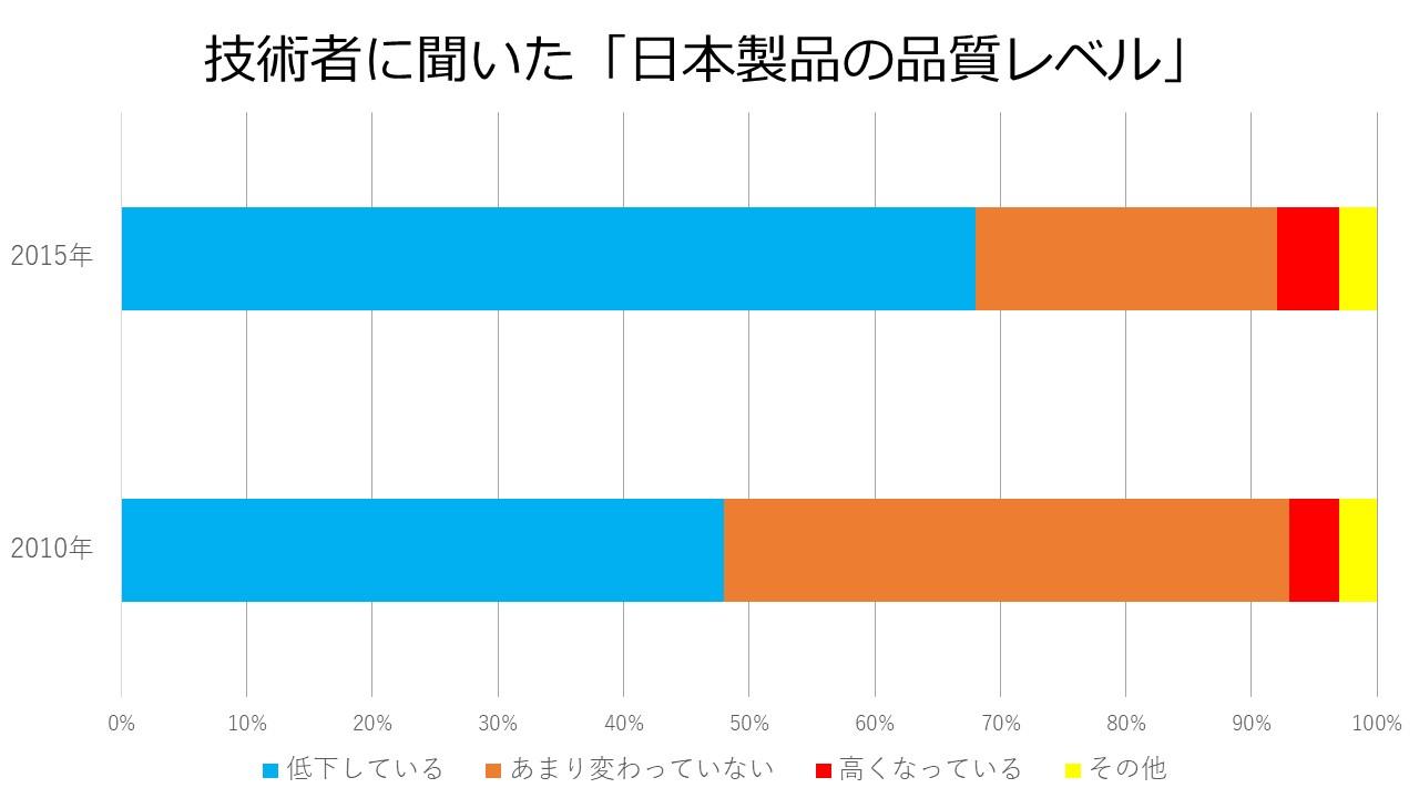 日本製品の品質レベル