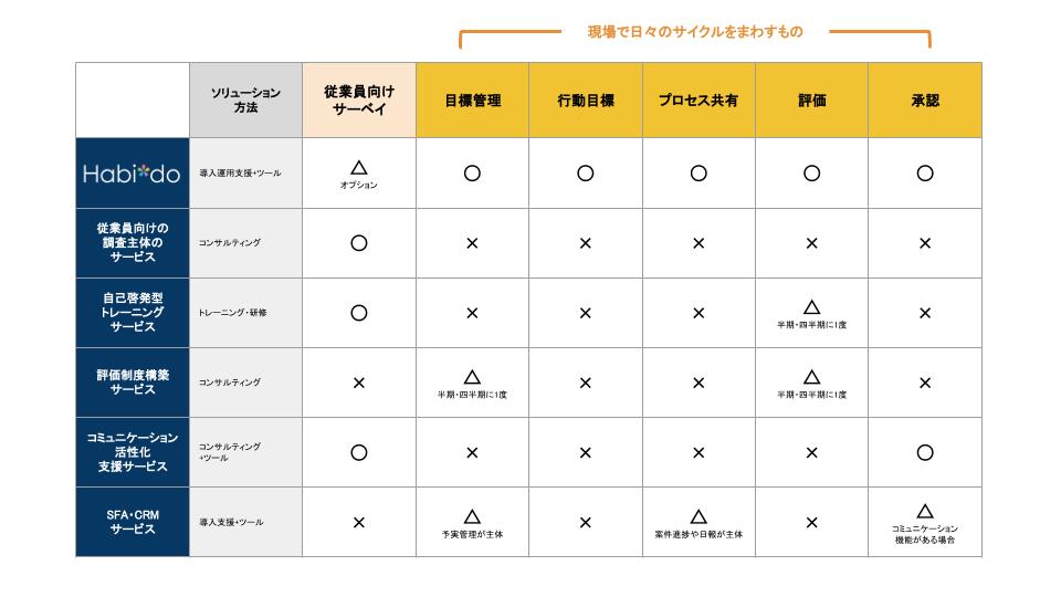 ソリューション比較表