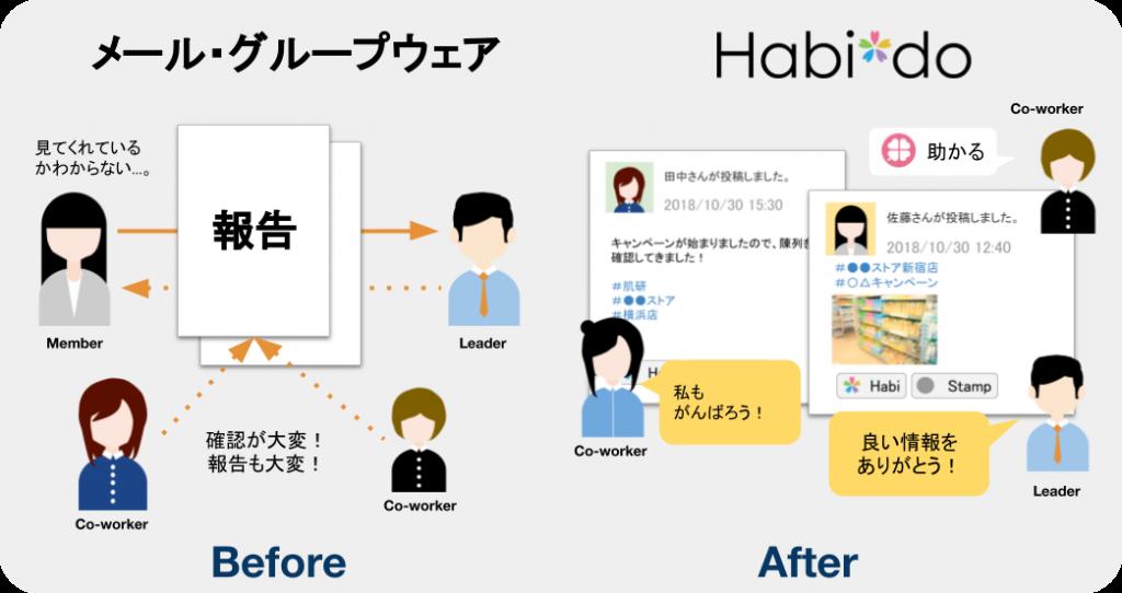 Habi*doの導入前後比較