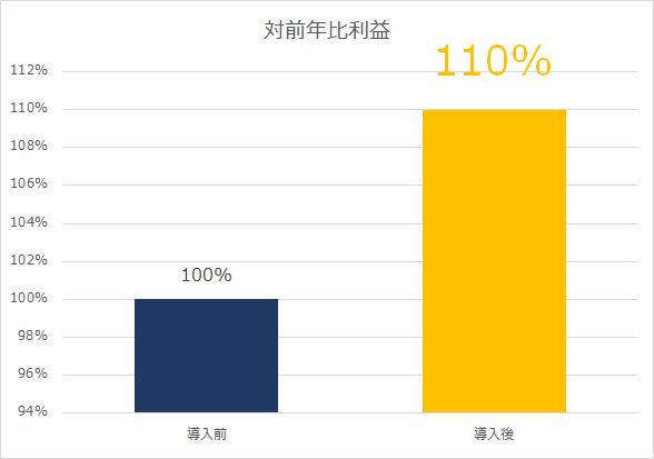導入後、対前年比利益は110%に