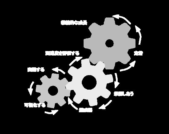 リーダーとしての成長サイクル