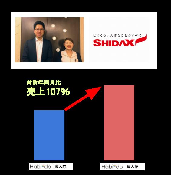 シダックスビューティーケアマネジメント株式会社さま実績