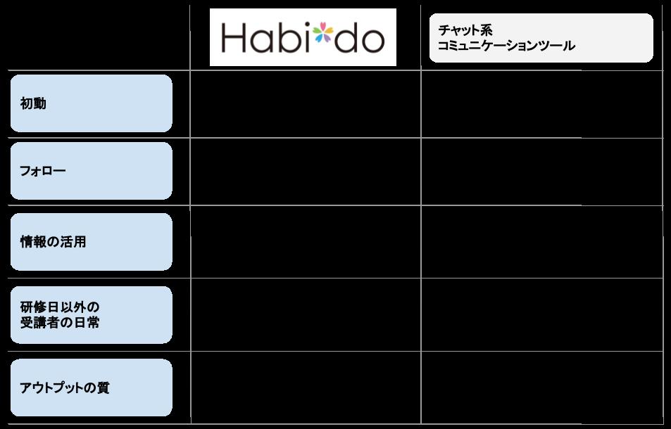 Habi*doとチャットツール活用の比較表