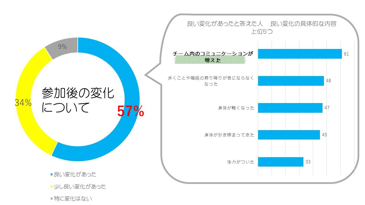 参加後の良い変化57%、少し良い変化34%
