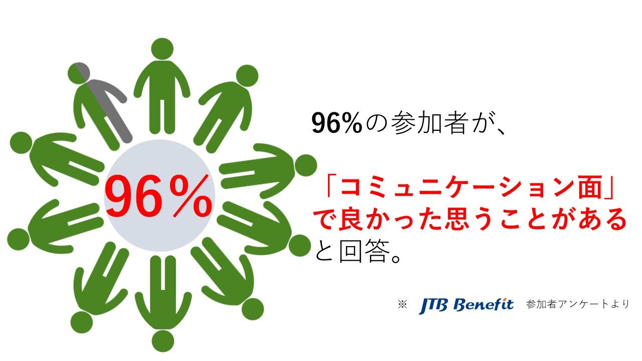 96%の参加者が「コミュニケーション面」で良かったと思うことがあると回答