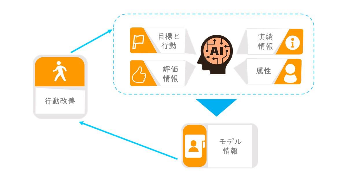 特許内容の図解