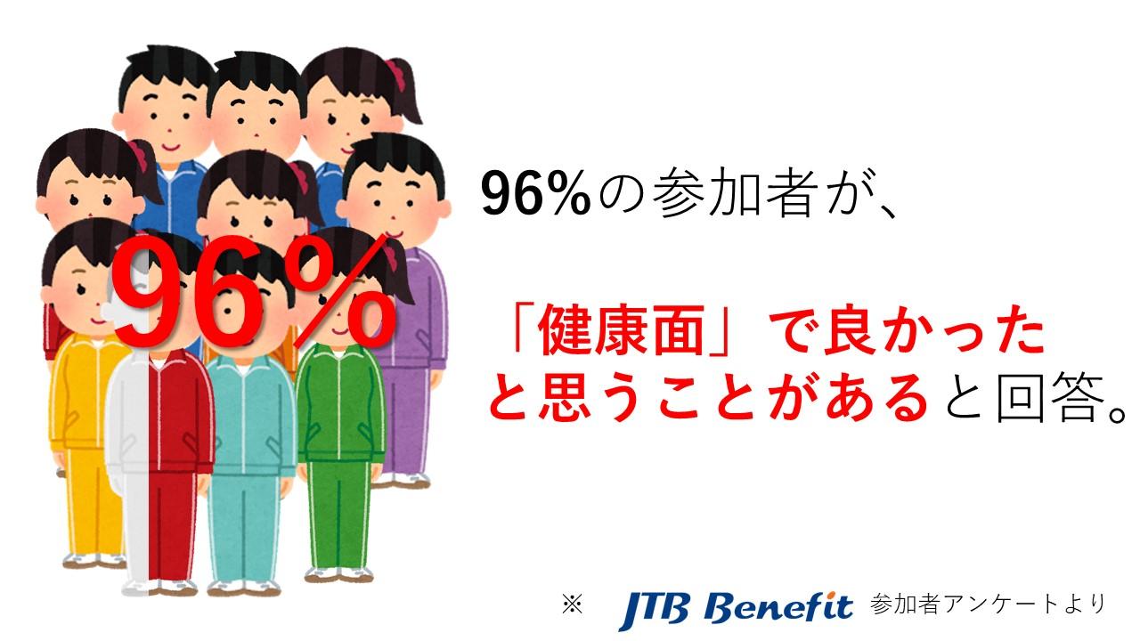 96%の参加者が健康面で良かったと思うことがあると回答。