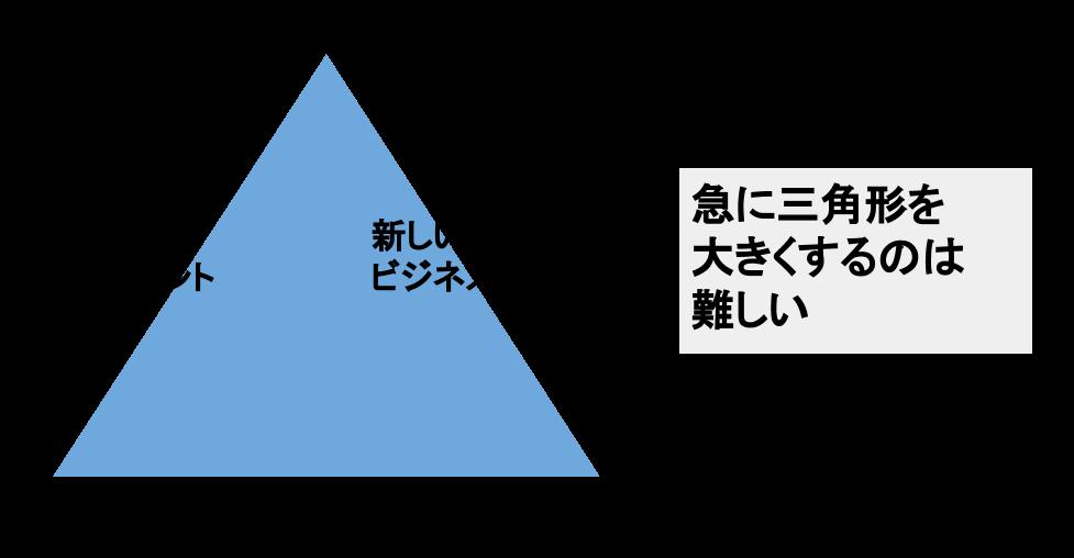 多様性のマネジメント、新しいビジネスの創造、従来型の同質性マネジメント。急に三角形をおおっくするのは難しい