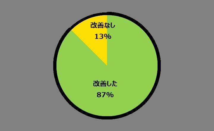 改善した人の割合87%