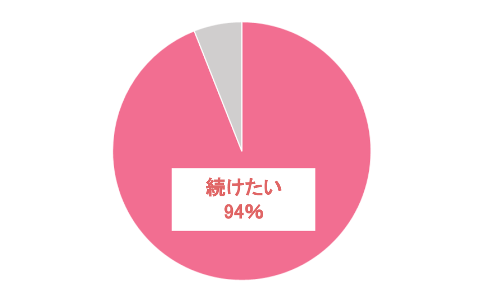 続けたい、94%