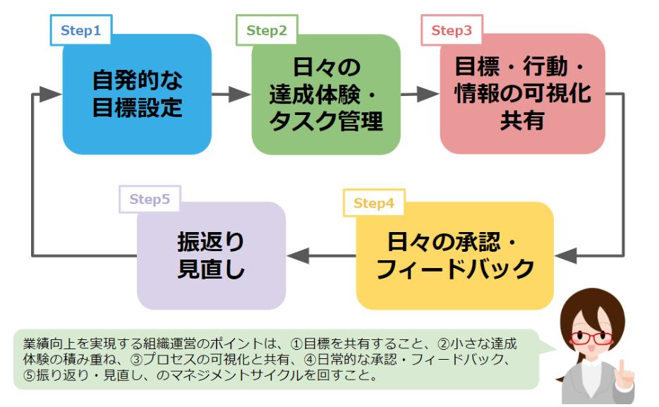 マネジメントサイクル例