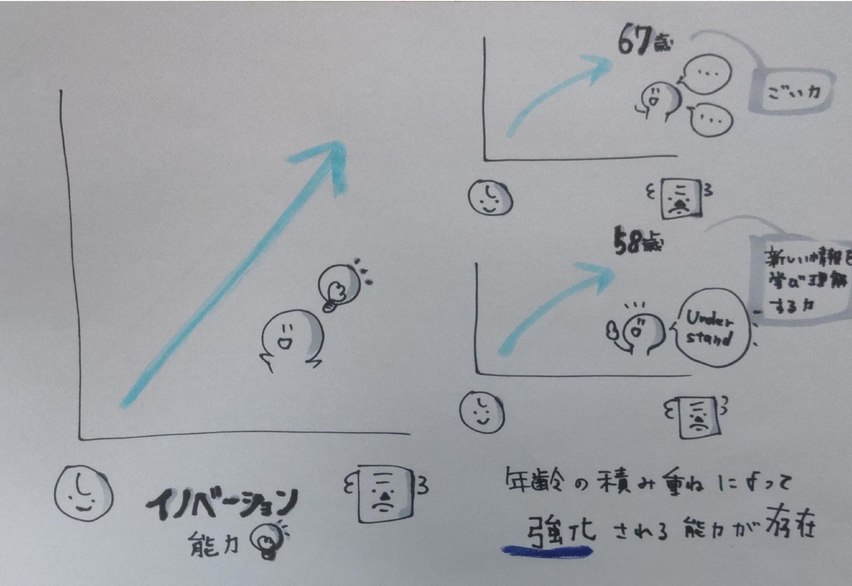 イノベーション能力 グラフ