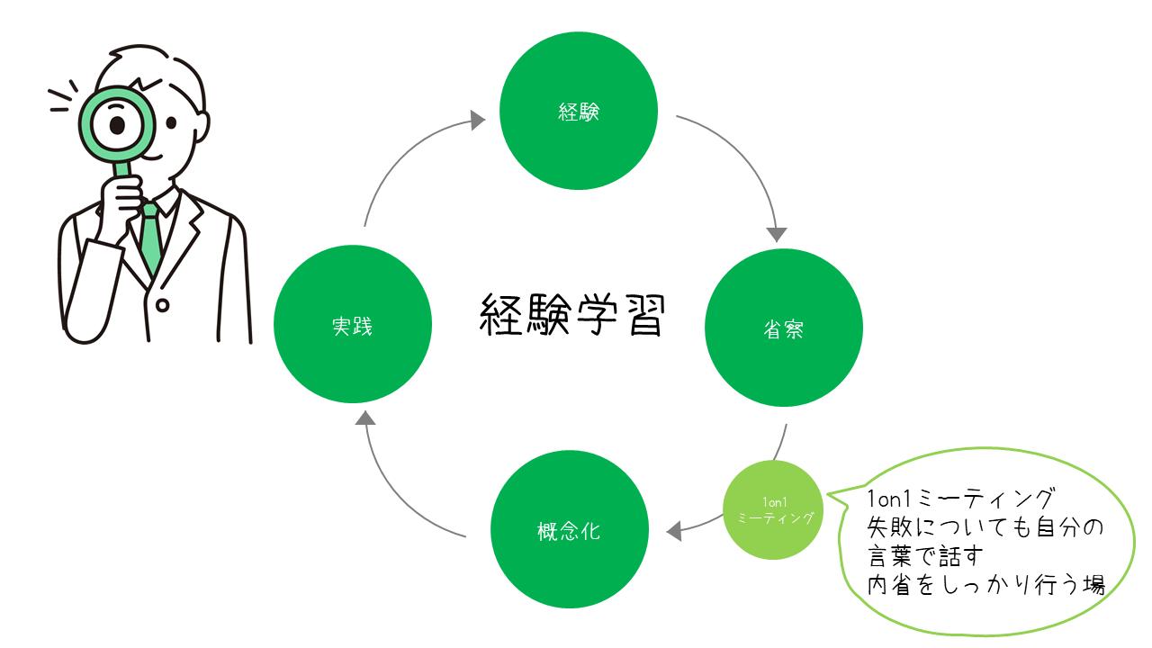 経験学習と1on1の関係性 図解