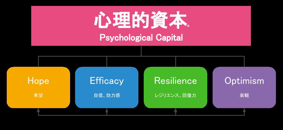心理的資本の構成図