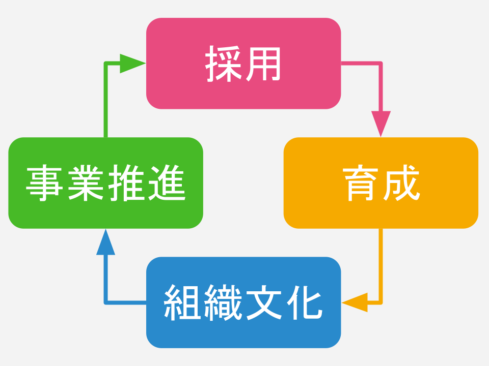 採用→育成→組織文化→事業推進→採用