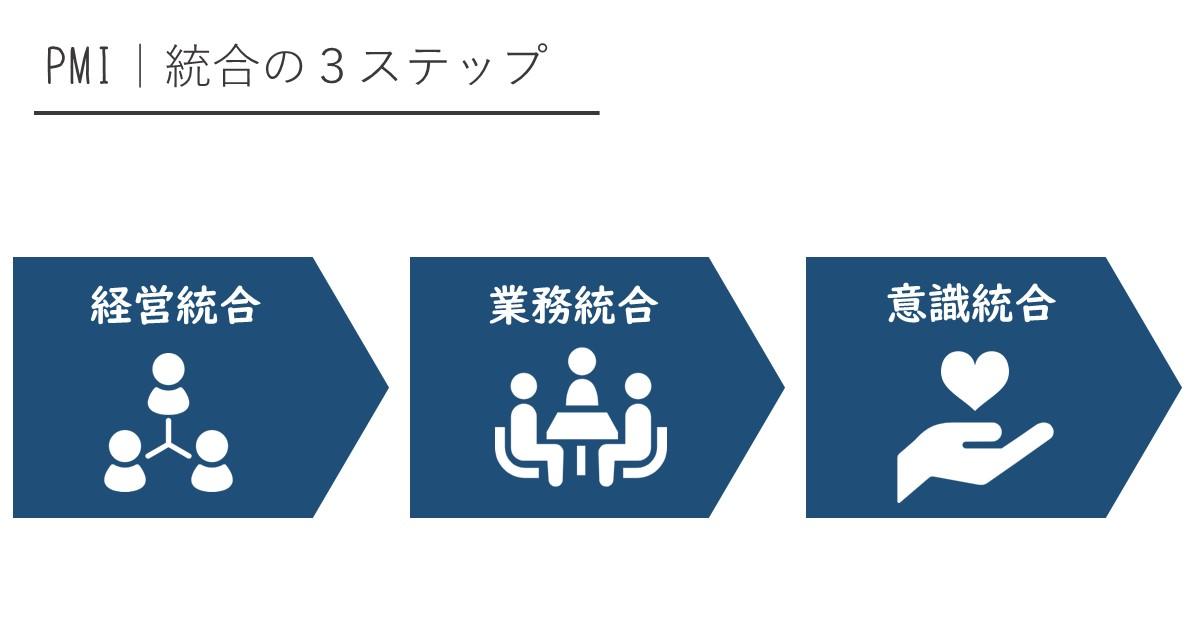PMI 統合の3ステップ