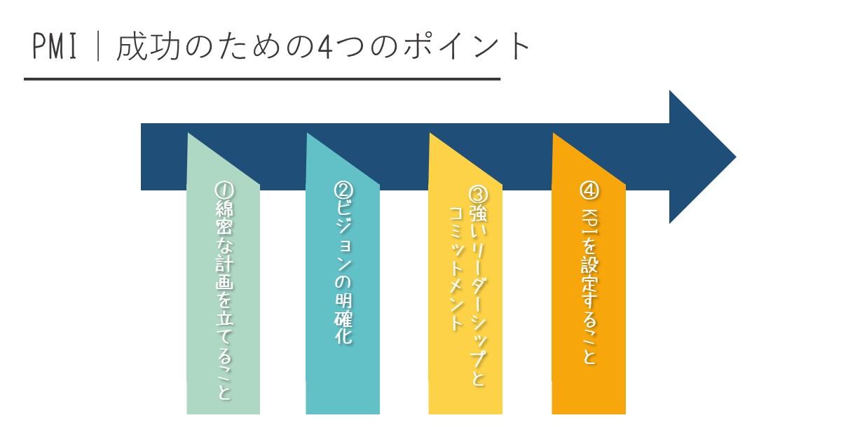 PMI成功のための4つのポイント